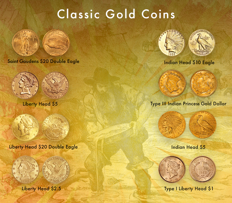 Classic Gold coins of the United States